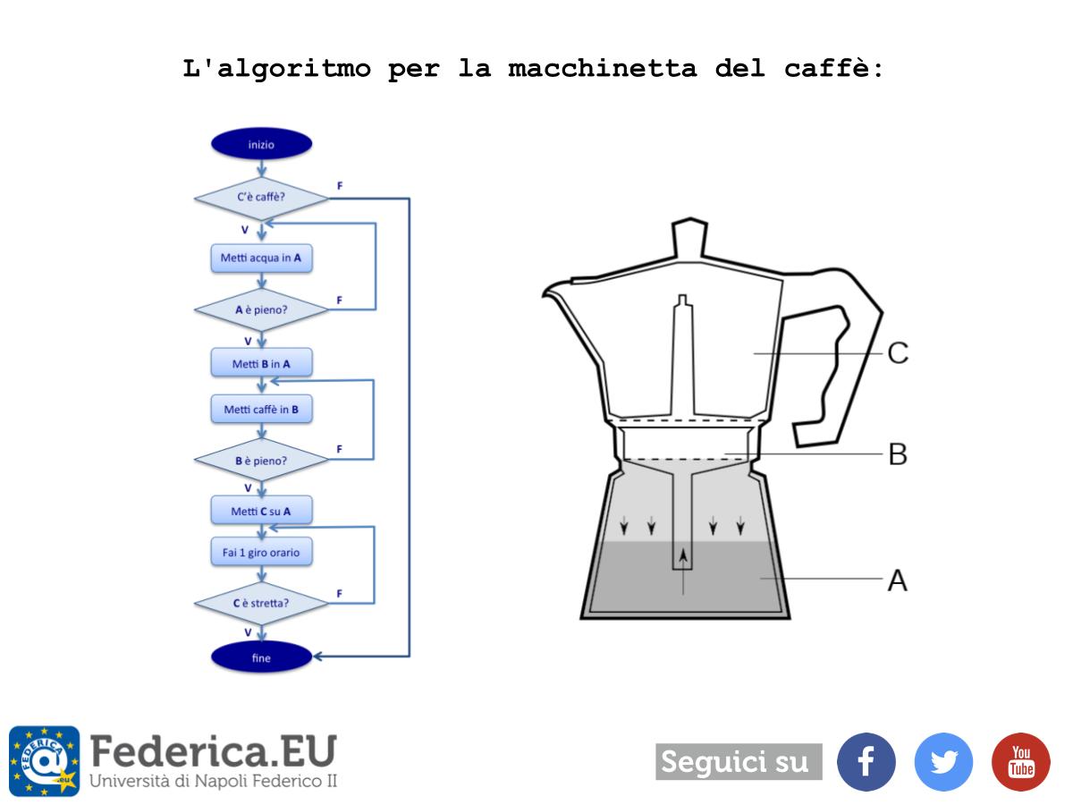 cartolina social media federica.eu - federica weblearning