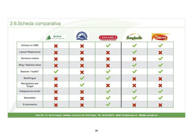 comparazione aziende erbe aromatiche - piano alto
