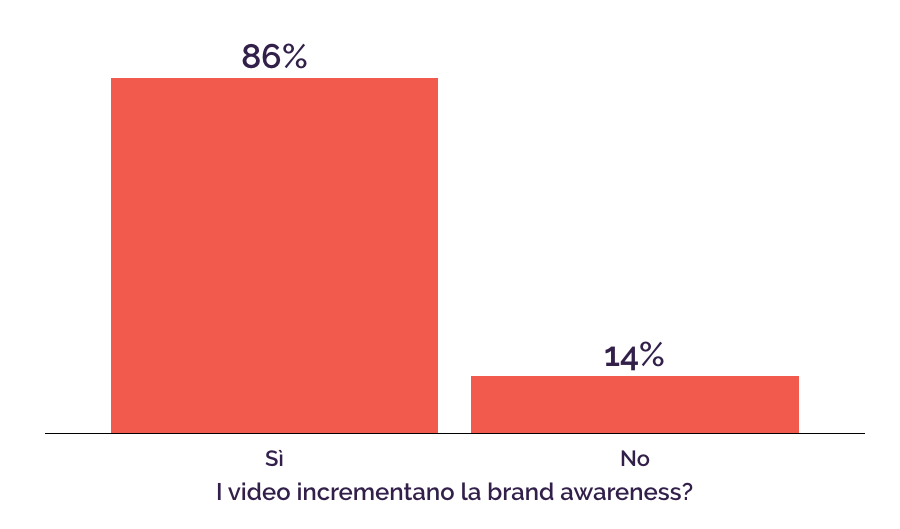 video-brand-awareness